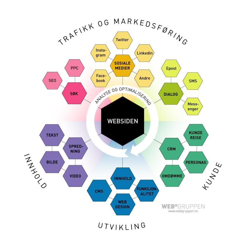Plakat som viser elementene i digital markedsføring.